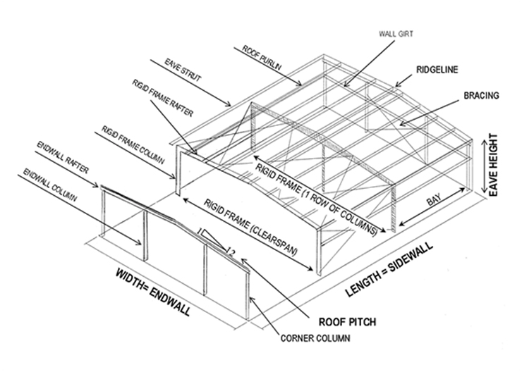 Steel & Metal Building Anatomy | Arco Building Systems
