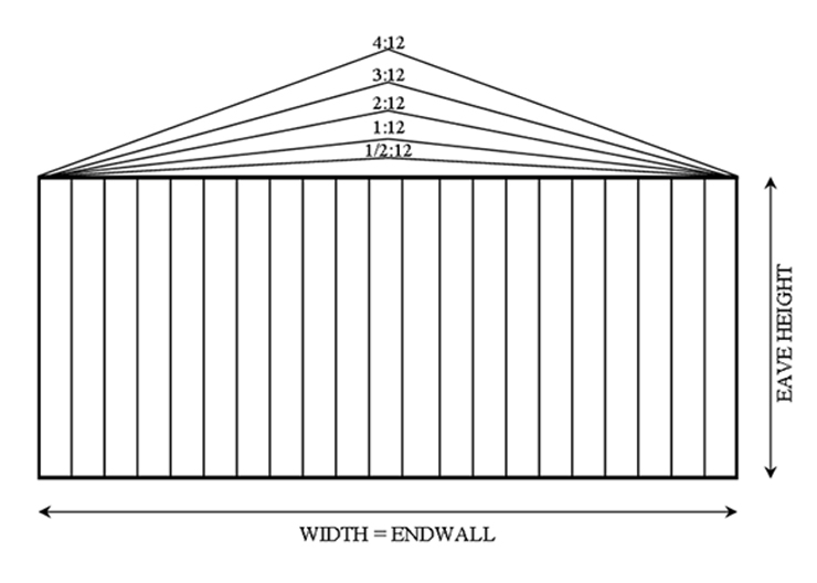 Steel metal building anatomy arco building systems for What is a 4 12 roof pitch